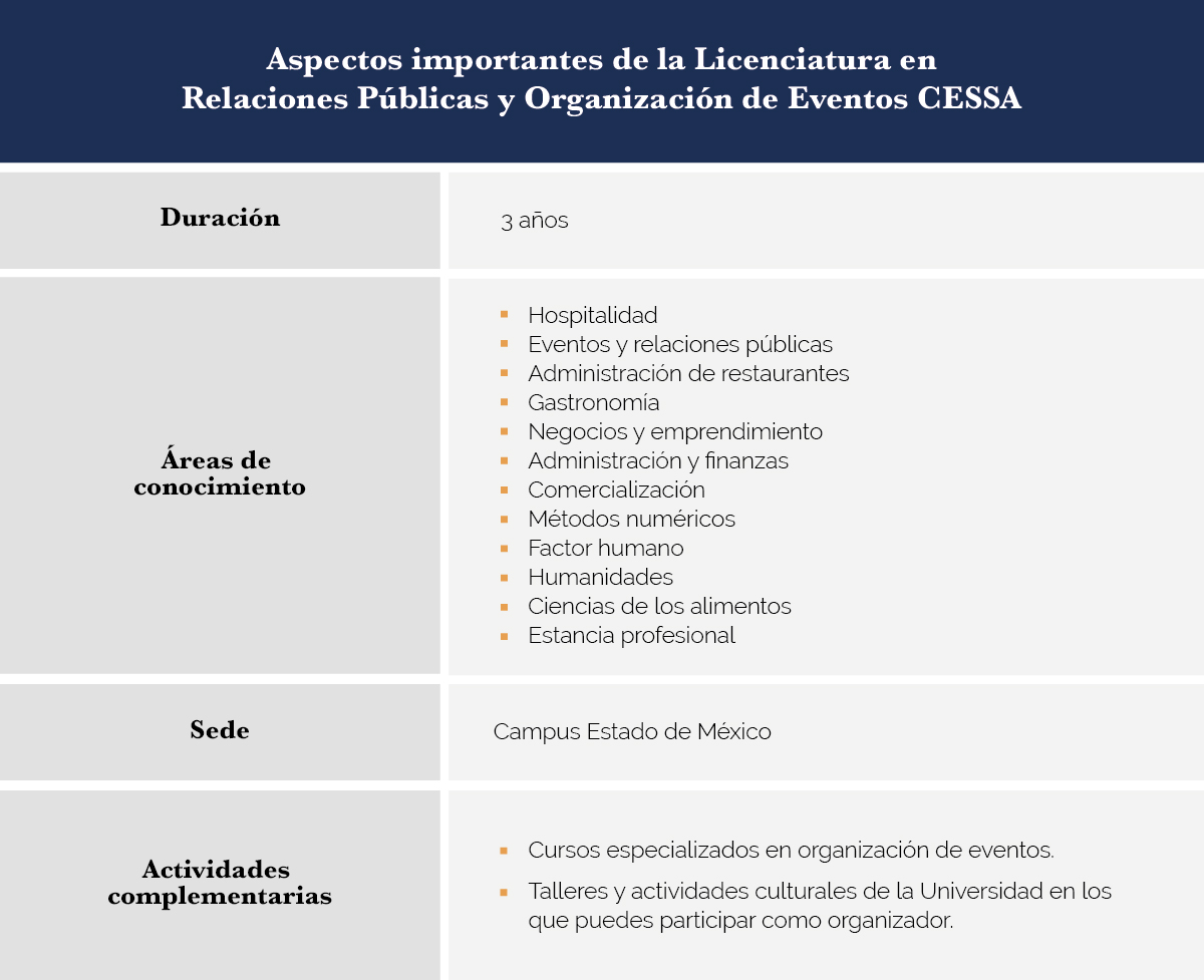Licenciatura en relaciones públicas y organización de eventos CESSA